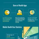 The rising popularity of mhealth apps