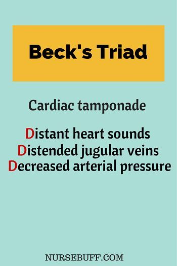 Beck's Triad for Cardiac tamponade: Distant heart sounds. Distended jugular veins. Decreased arteria