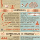 The History of Medical Procedures: Then and Now Infographic