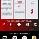 Did you know that June is National HIV/AIDS Awareness Month? This infographic contains some valuable