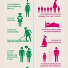 Family planning saves lives infographic
