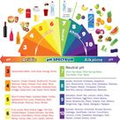 Why does your body's pH balance matter?