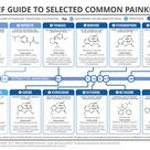 Painkillers - how do they even work? Find out with today's graphic, which looks at a selection of co