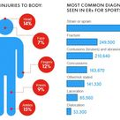 Most common diagnoses seen in ERs for sports injuries