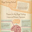 Binge Drinking and Depression Infographic
