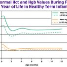 Normal Hct and Hgb Values During First Year of Life in Healthy Term Infants
