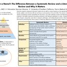 The difference between a systematic and a literature review.