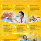 Stages of Listening with a Cochlear Implant