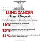Lung Cancer Stage at Diagnosis