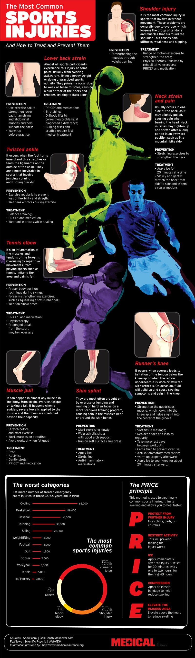 Most Common Sports Injuries And Treatments #Infographic