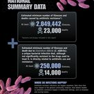 National summary data of antibiotic resistance. #Infographic