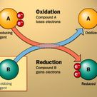 A redox reaction is a reaction that involves both oxidation