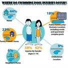 Where do swimming pool injuries occur?