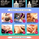 Reasons why your body requires a #massage.