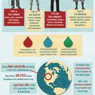 """""""Facts About Blood  Infographic""""  And this totally explains why they include a mangaka's b"""