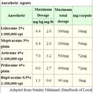 Max Dosage of Local Anesthesia in Dentistry