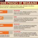 Four Phases of Migraine...