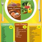 Healty plate for type 2 Diabetes