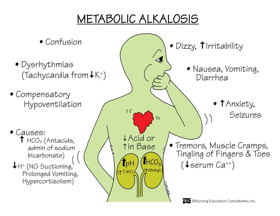 Signs & Symptoms: Muscle weakness, hyporeflexia, dypooh poohhmias, apathy, confusion.          C