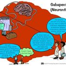 Nursing Pharmacology: Gabapentin (Neurontin)