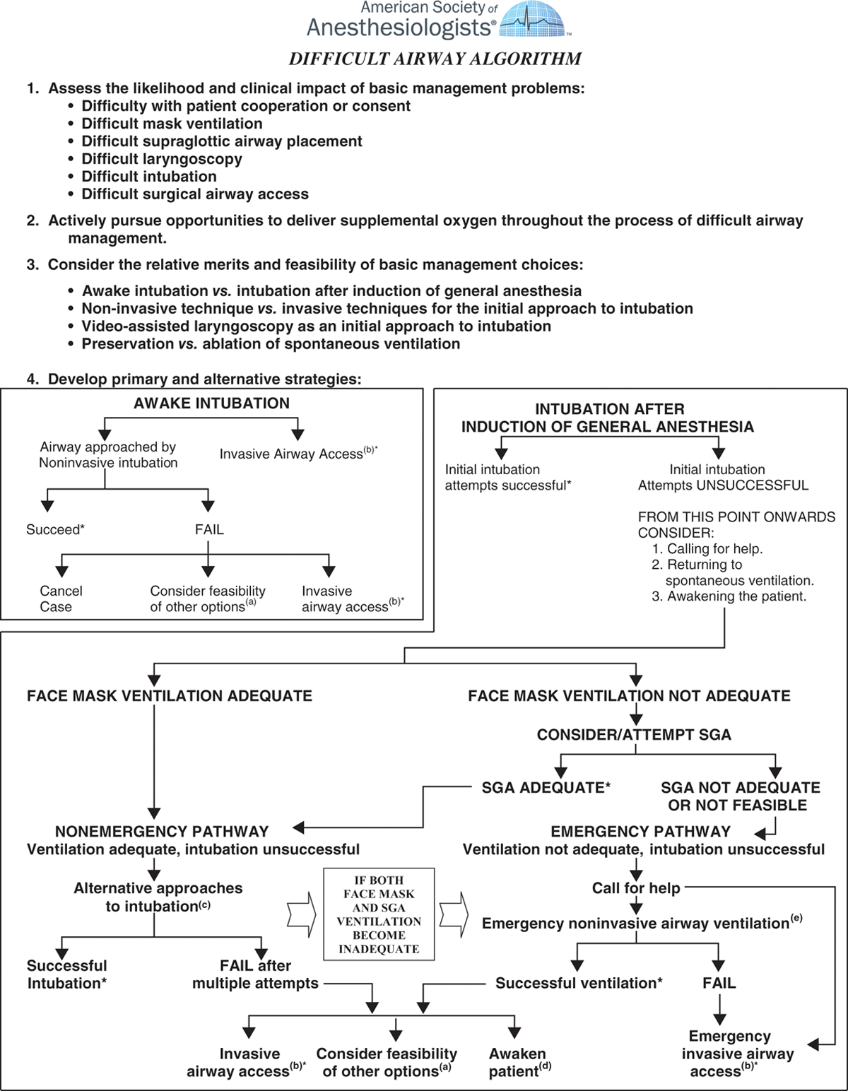 Practice Guidelines for Management of the Difficult Airway: An Updated Report