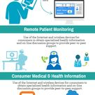 Telemedicine Services an Infographics: Telehealth via electronic information and telecommunication t