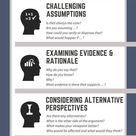 Infographic illustrating the 6 types of Socratic Question to stimulate critical thinking.