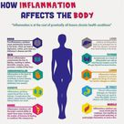 Why we need to eat healthy foods, including herbs and spices: to combat inflammation. Good to Know: