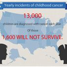Childhood cancer awareness - Yearly incidents of childhood cancer.