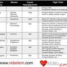 REBEL Review #65: Which Diabetes Mellitus Medications can Cause Hypoglycemia?  http://rebelem.com/re