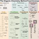 Food Aroma Chemistry: The Organic Chemistry Behind Food