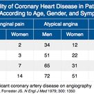 Pretest Probability of Coronary Heart Disease in Patients with Chest Pain According to Age, Gender,
