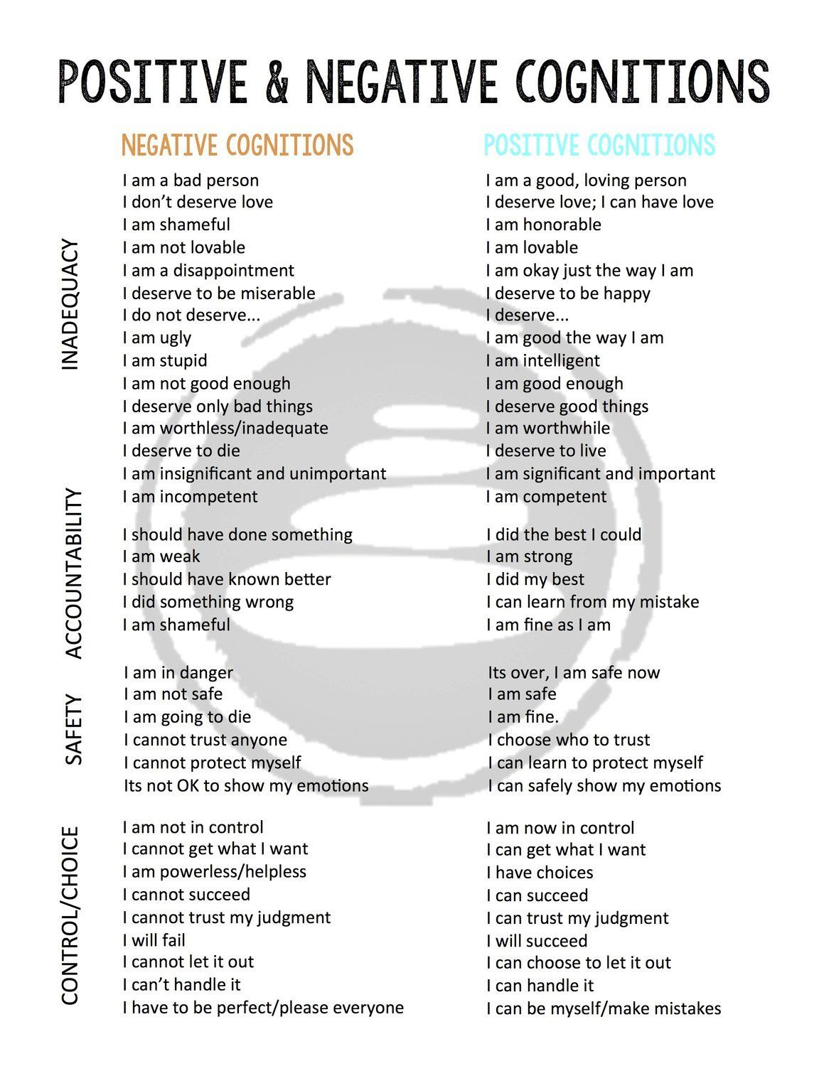 Positive and Negative Cognitions Chart