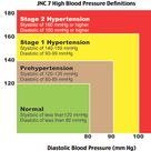 JNC 7 High Blood Pressure Definitions Rosh Review