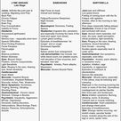 Symptoms Chart for Lyme Disease, Bartonella and Babesia.... find it at Abounding in Hope With Lyme