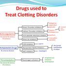 Drugs used to treat clotting disorders