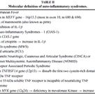 Autoinflammatory syndrome