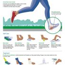 Plantar fasciitis is a common cause of heel pain. Don't let heel pain slow you down.