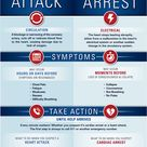 How Heart Attack & Cardiac Arrest are different?