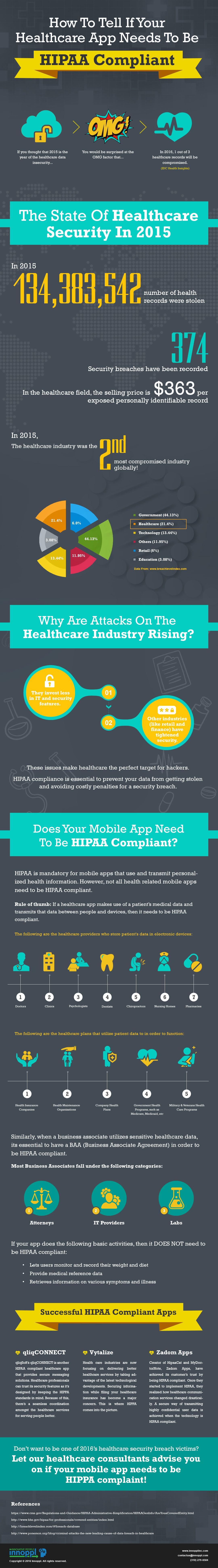 What is HIPAA compliance? Do you need compliance for your mobile app?