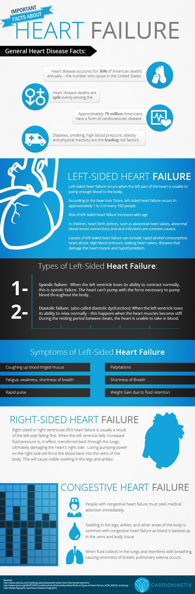 In the United States, more than six million people are living with #heartfailure (HF), and more than