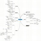 MindMeister Mind Map: MTHFR Treatment