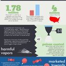 E-Cigarettes: A Dangerous Trend #health #publichealth #youth | Created in #free @Piktochart #Infogra