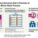 Effect of the Head Computed Tomography Choice Decision Aid in Parents of Children With Minor Head