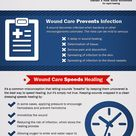 The Importance of Proper Wound Care