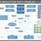 dosage calculation mind map for nurses