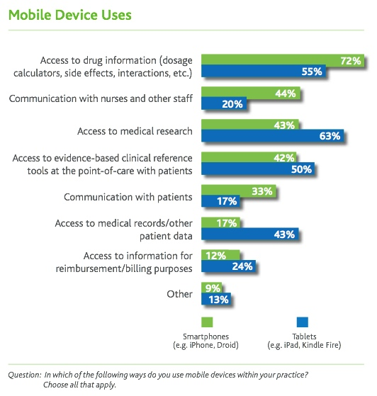 Physicians use their smartphones for drug info (Infographic for Internet Use of Docs)