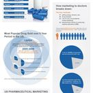 "Which Prescriptions are Most Marketed to Doctors? Infographic - ""In the United States, drug com"