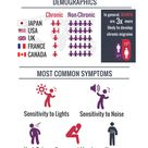 Chronic Migraine - Did you know?