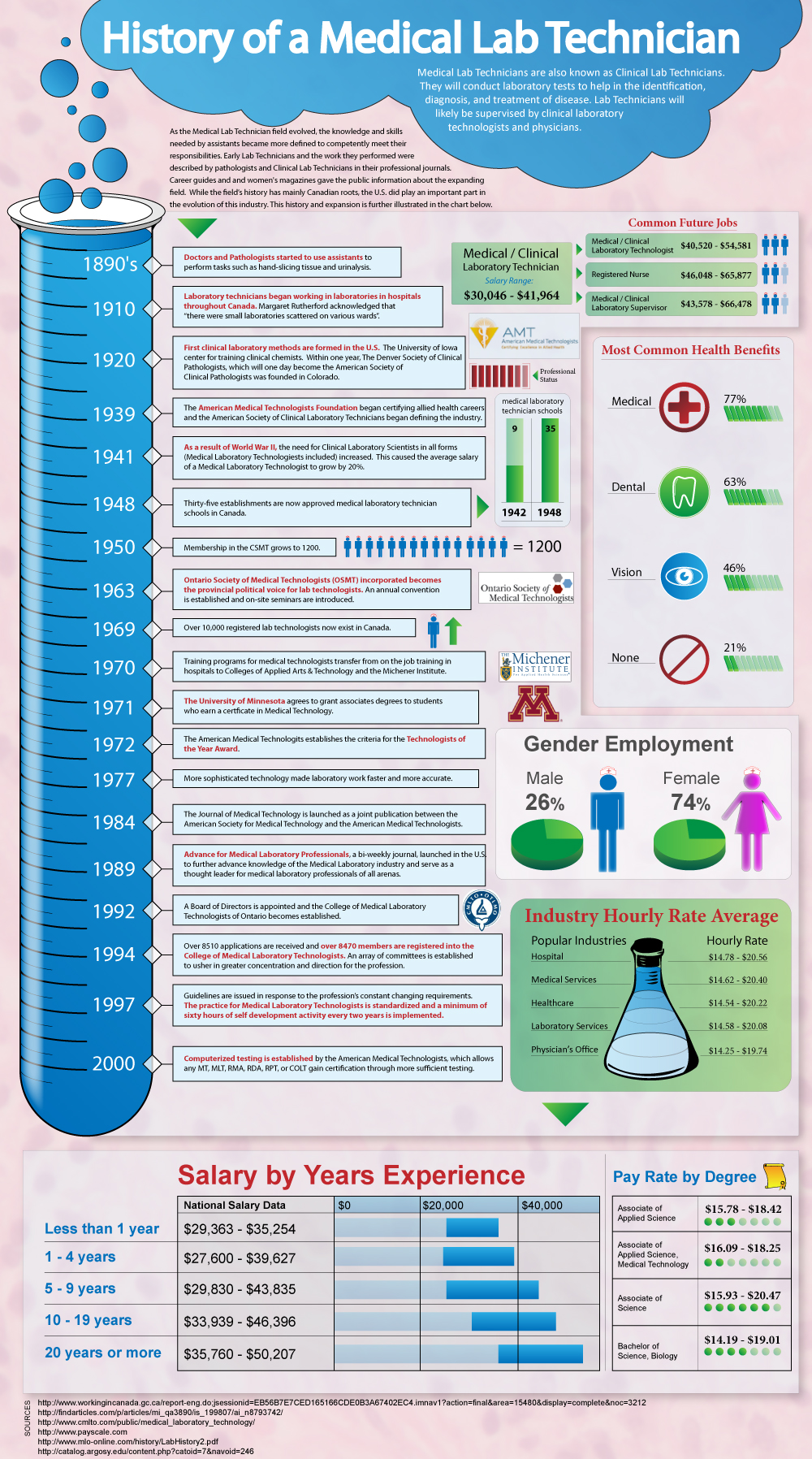The History of a Medical Lab Technician